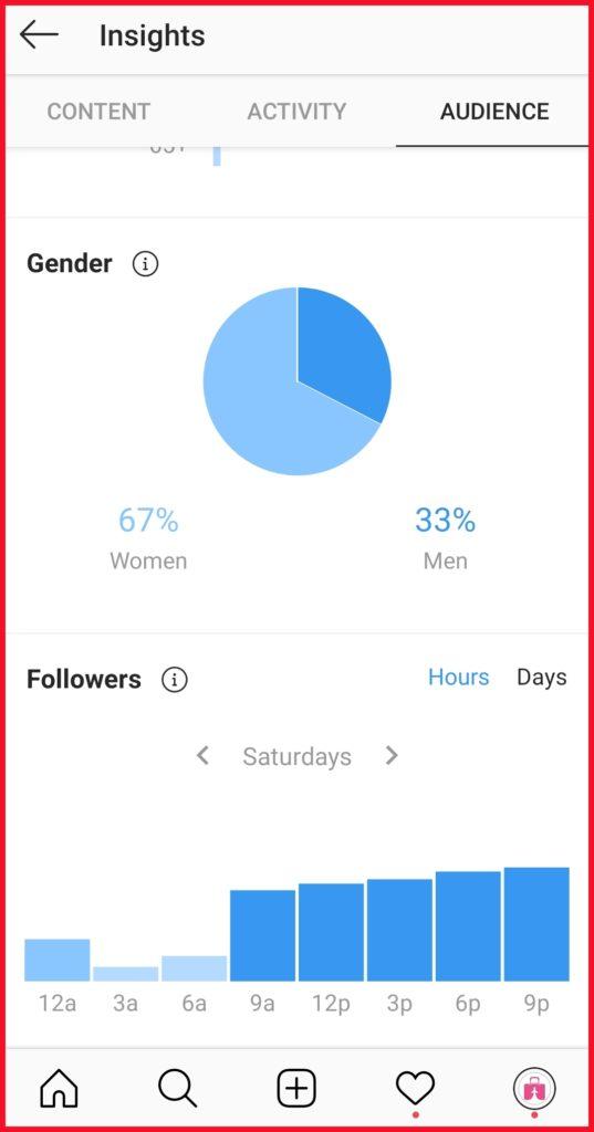 graf prípadová štúdia instagram 1