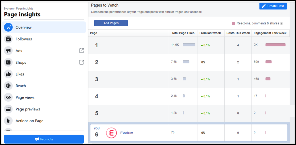 konkurencia page facebook insights